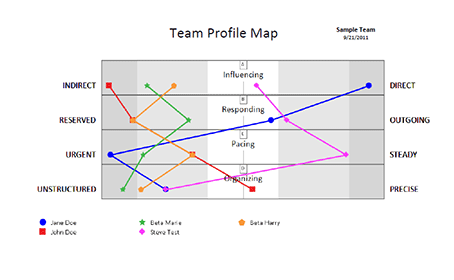 INSIGHT Inventory Team Map
